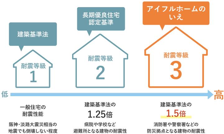 兵庫の注文住宅、アイフルホームの耐震等級