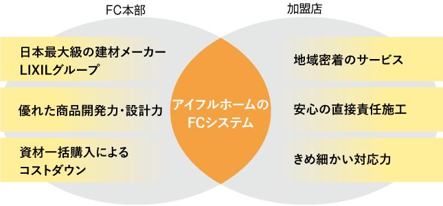 兵庫でコストパフォーマンスの高いFCシステム