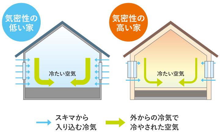 兵庫で高気密高断熱の住宅、機密性能の基準