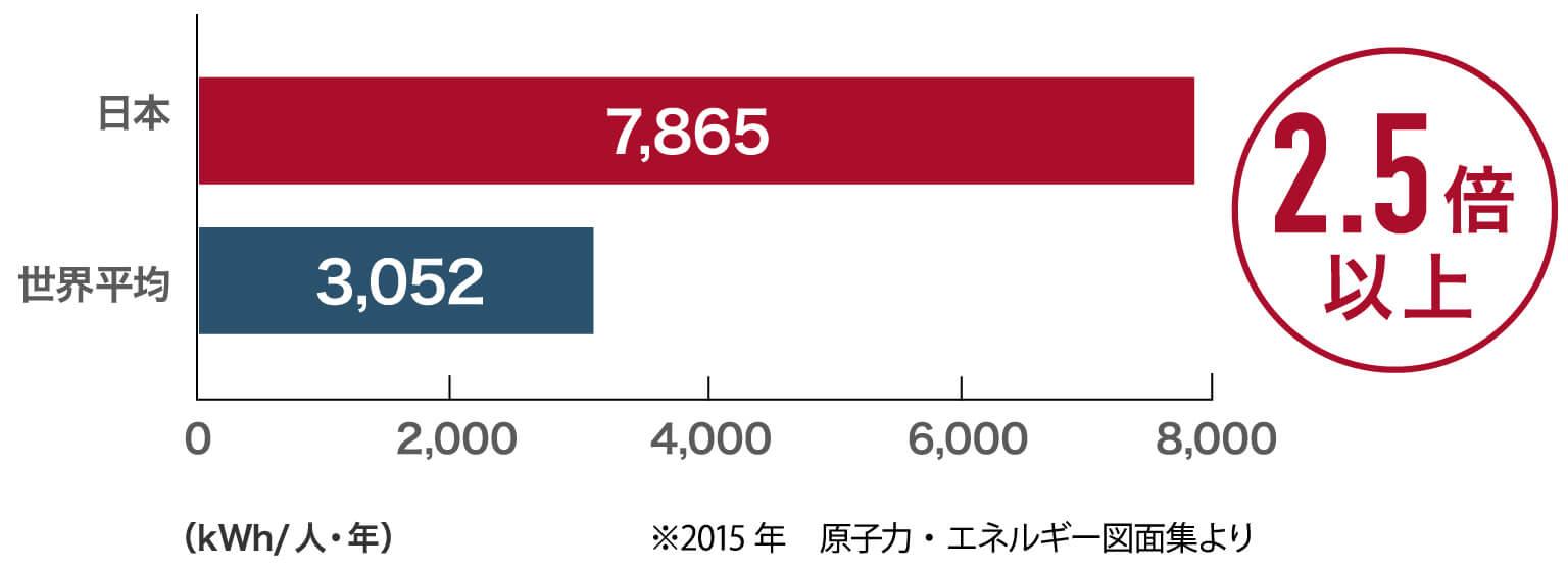 兵庫で光熱費がお得な新築を含む日本の使用電力