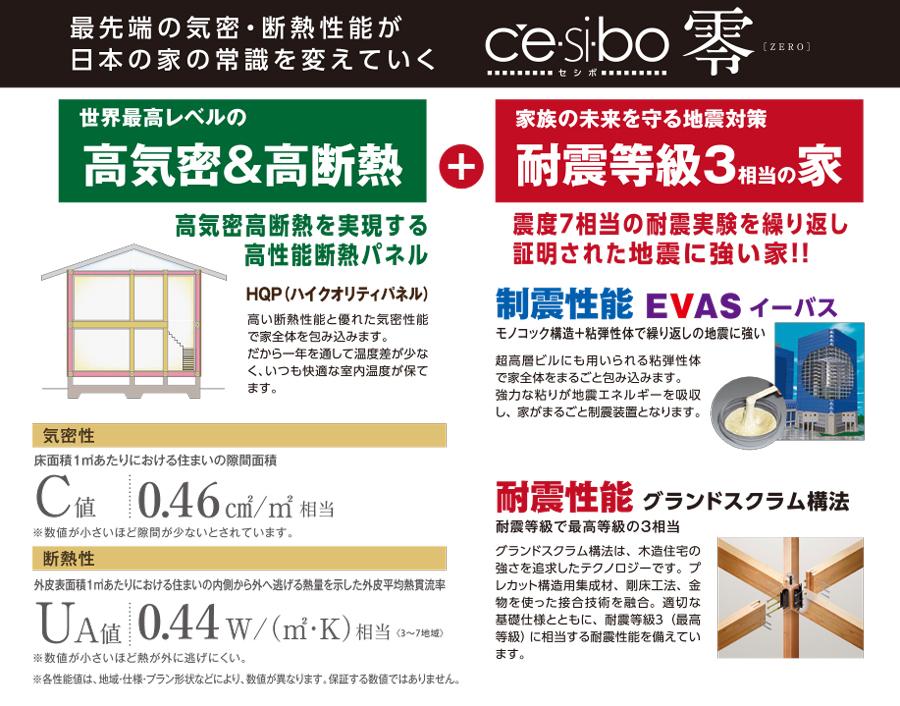 最先端の気密・断熱性能が 日本の家の常識を変えていく。高気密高断熱を実現する 高性能断熱パネル。震度7相当の耐震実験を繰り返し 証明された地震に強い家!